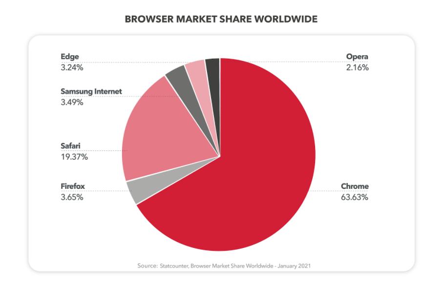 Podíl prohlížečů na trhu