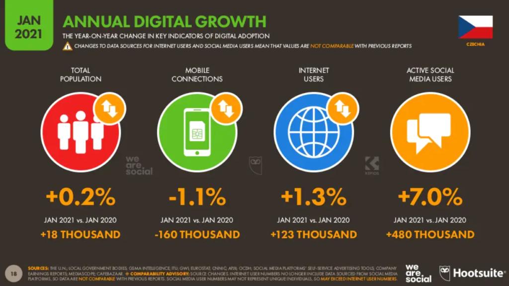 Roční digitální růst v České republice