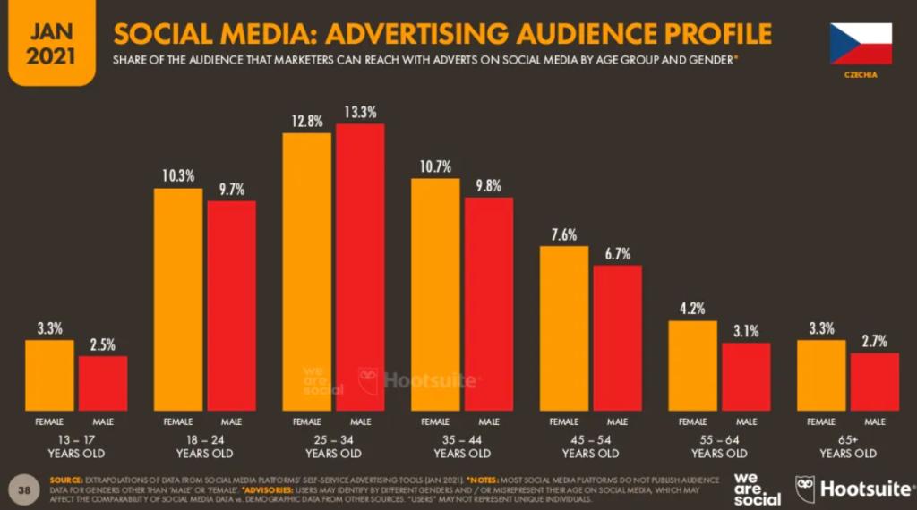 Podíl publika, které mohou marketéři oslovit reklamou na sociálních sítích, podle věku a pohlaví.